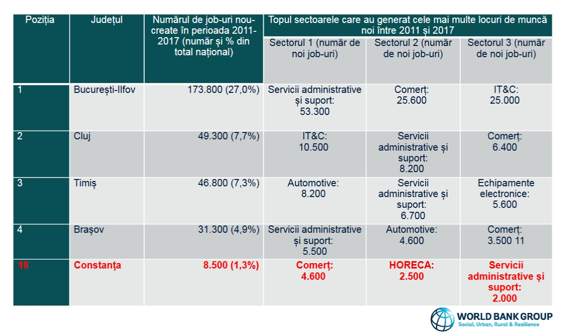 raportul bancii mondiale
